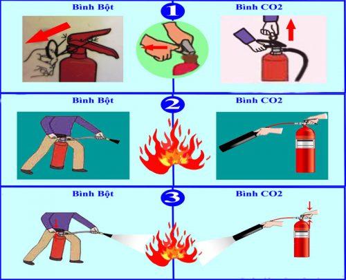 bình bột chữa cháy