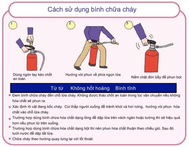 Cách sử dụng bình chữa cháy CO2