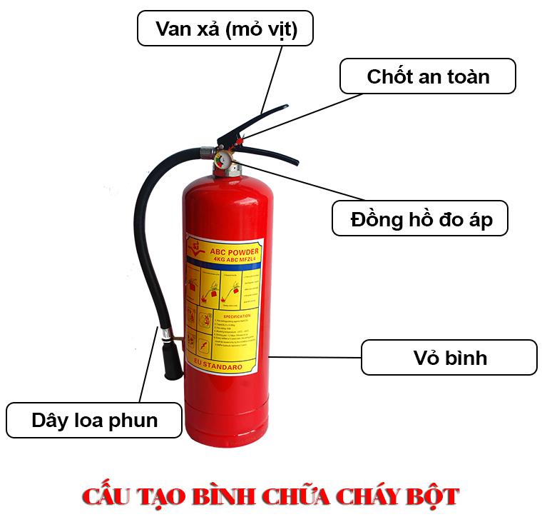 Bình chữa cháy là gì ? vì sao cần sử dụng bình chữa cháy ?